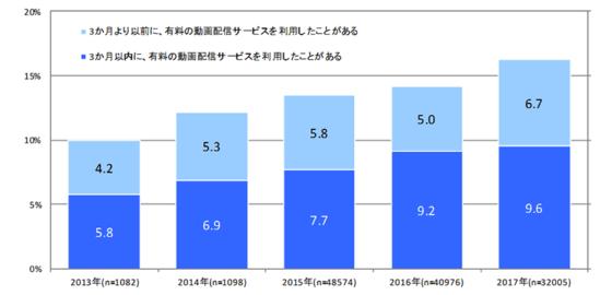 VOD利用率のグラフ